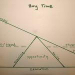 Buy Time