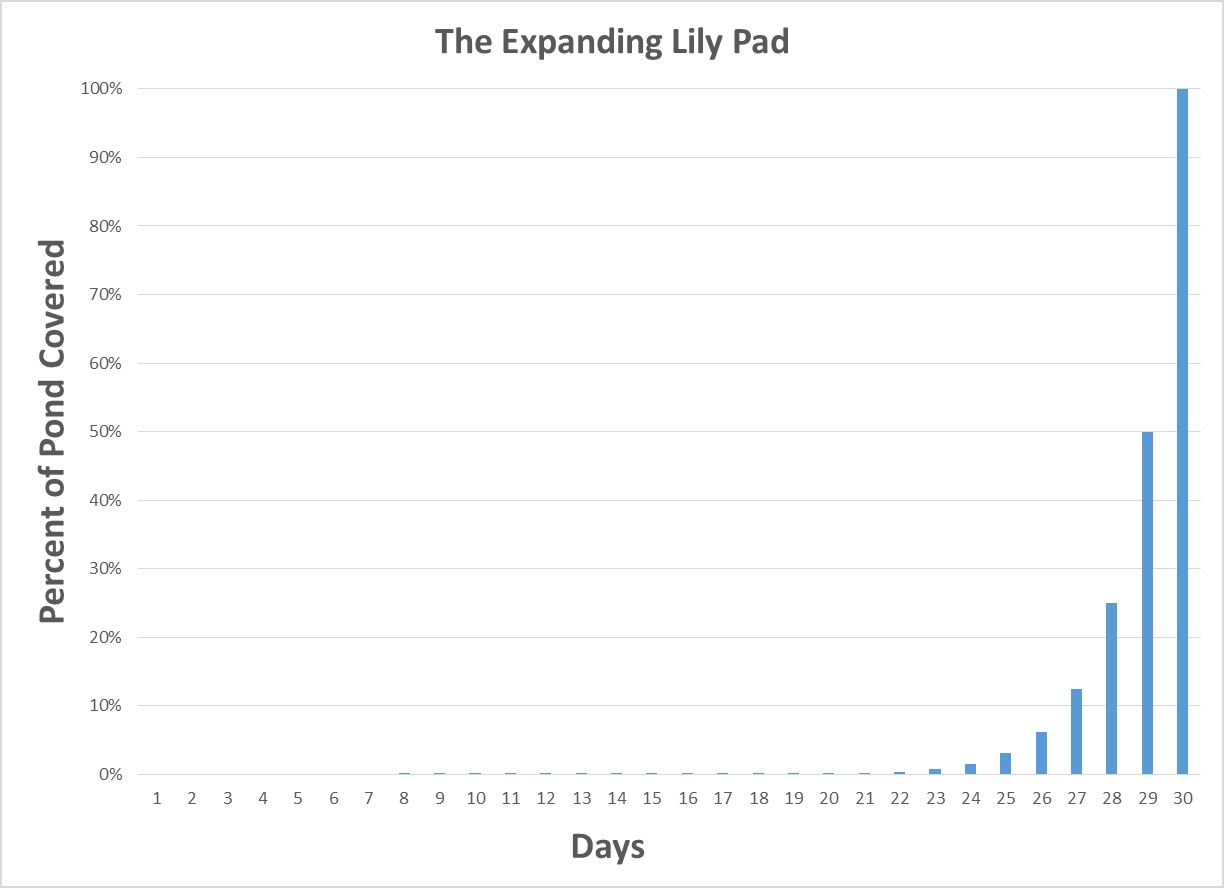Expanding Lily Pad Graph