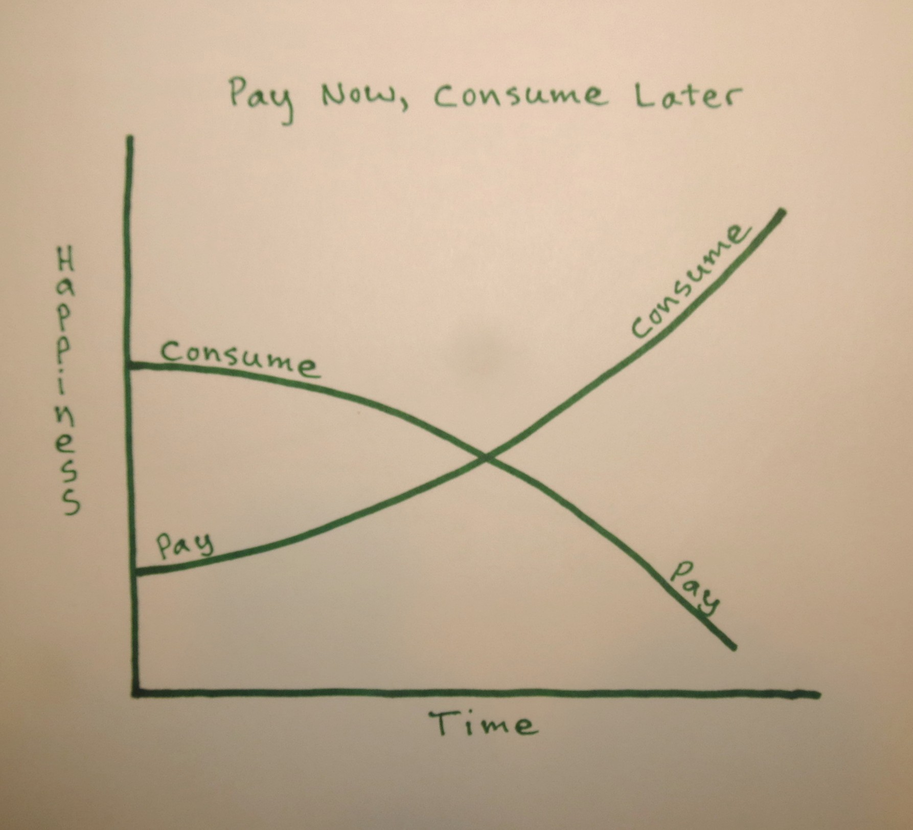 Pay Now Consume Later