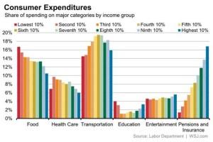 Spending Deciles_WSJ